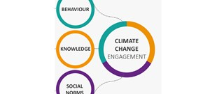 Climate Challenge Fund behaviours framework identifying behaviour, knowledge and social norms as the components of climate change engagement.