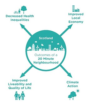 Grapic of helath, economy, livability and climate benefits of 20 min neighbourhoods